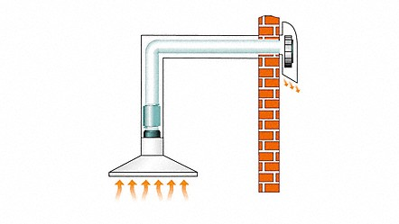 Expertise In The Field Of Ventilation Technology Special